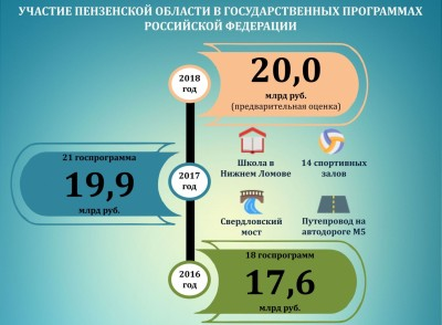 В Пензенской области на реализацию госпрограмм в 2017 году привлечено около 20 млрд рублей